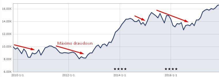 Drawdown fondo de inversión
