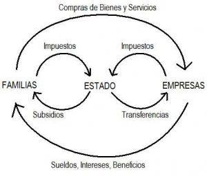 6-actores-dentro-del-proceso-economico