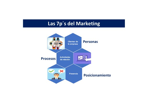 7 Ps Del Marketing