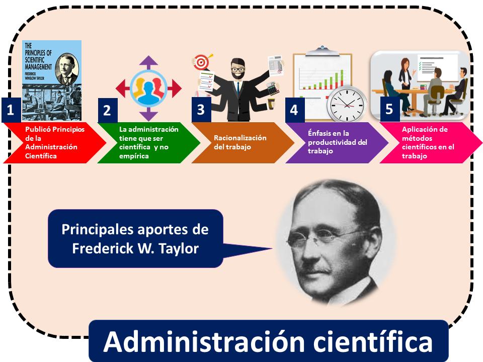 Administracion Cientifica 1