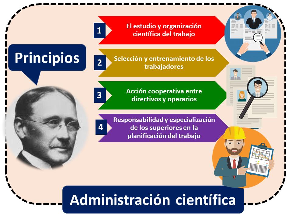 Administracion Cientifica 2