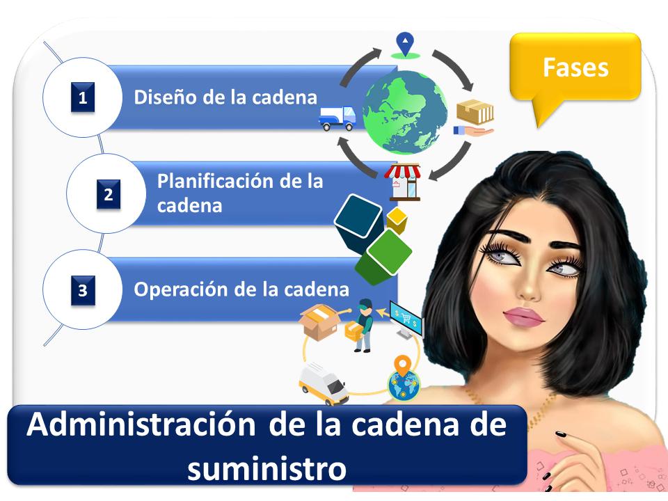 Administracion De La Cadena De Suministros 2