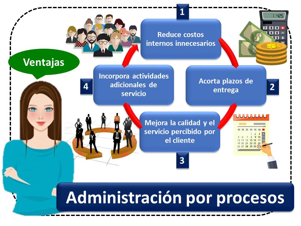 Administracion Por Procesos 1