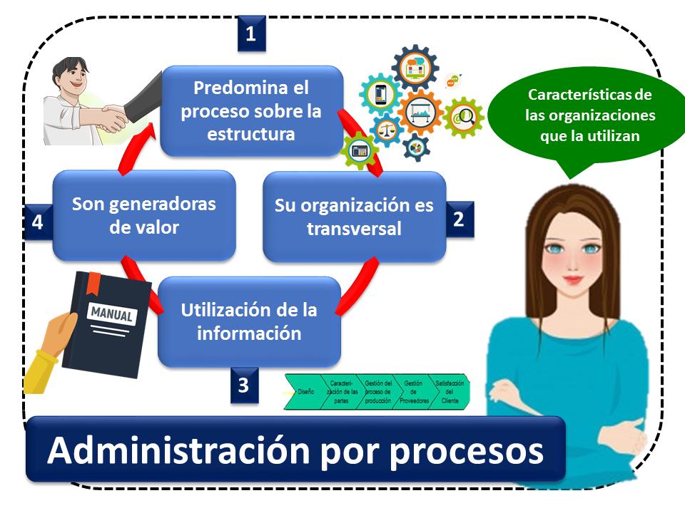 Administracion Por Procesos 2