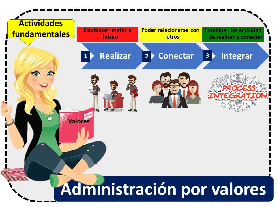 Administracion Por Valores 1