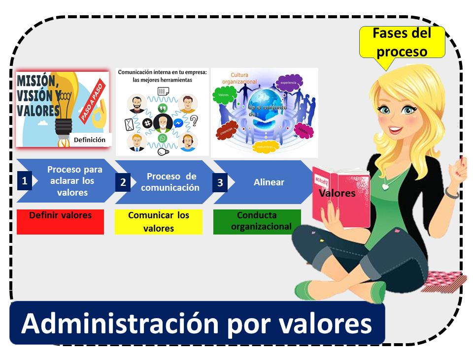 Administracion Por Valores 2