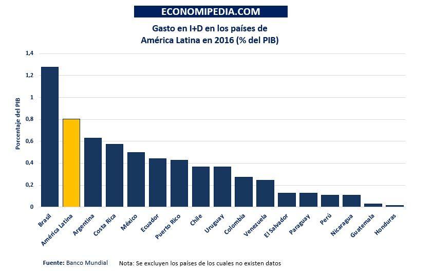 America Latina I+d Ranking
