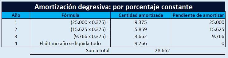 Amortización Degresiva Por Porcentaje Constante