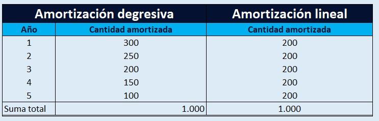 Amortización Lineal Degresiva Y Lineal
