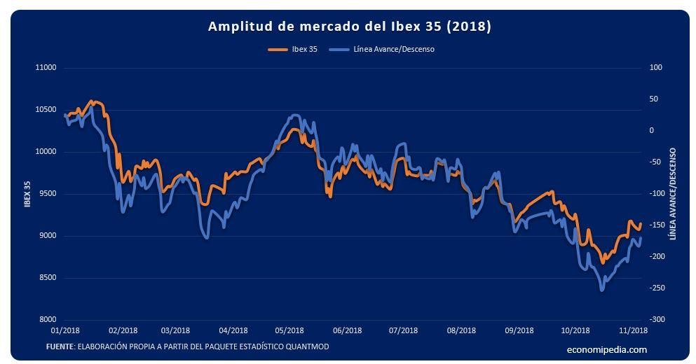 Amplitud De Mercado Del Ibex35
