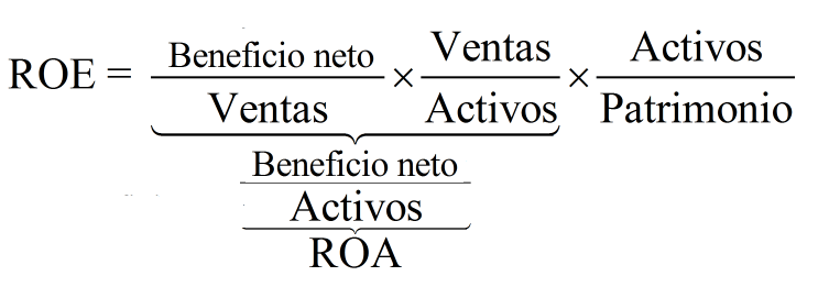 Resultado de imagen para ecuación de dupont