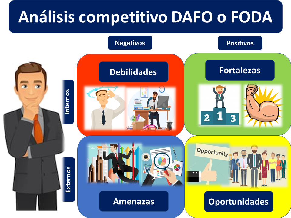 Análisis Competitivo Foda O Dafo