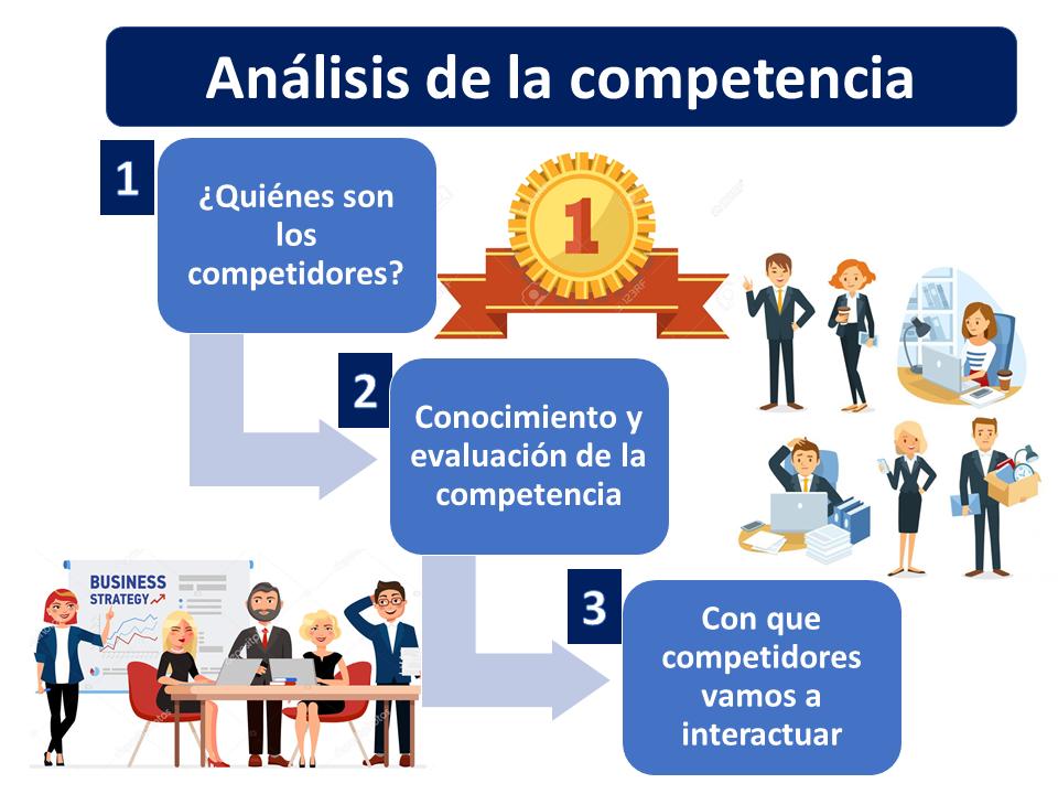 Análisis De La Competencia 1