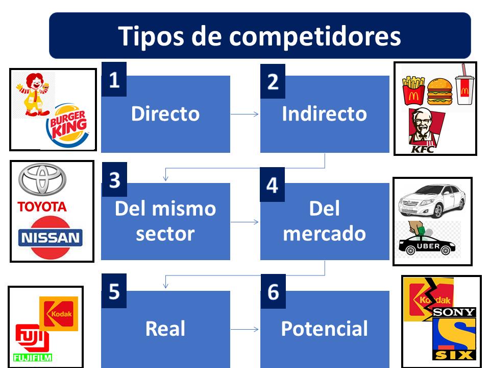 Análisis De La Competencia 2