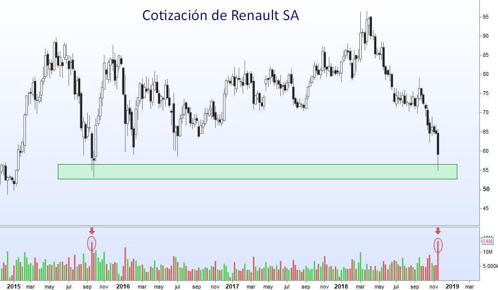 Análisis Técnico De Renault