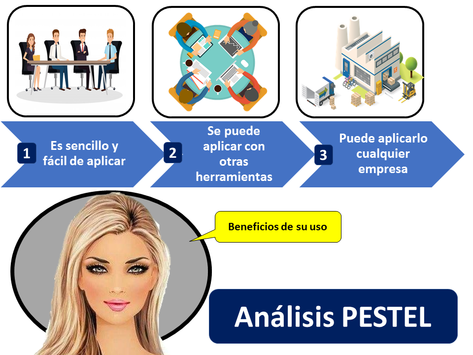 Analisis Pestel Beneficios De Su Uso