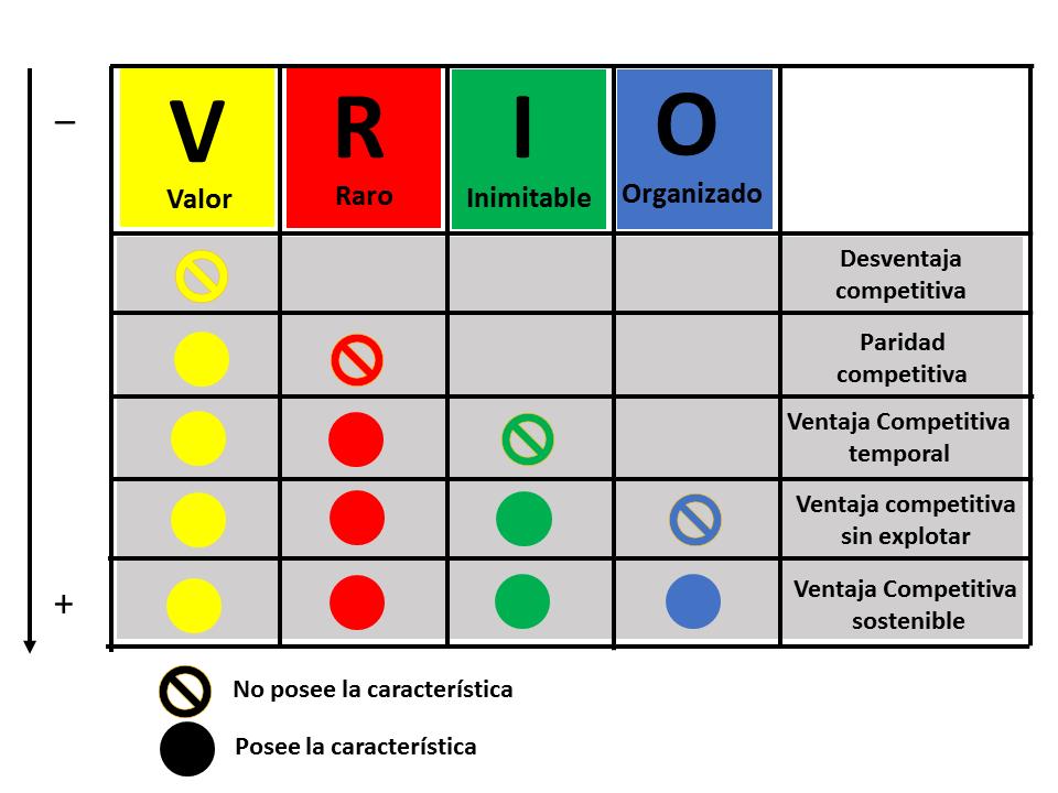 Analisis Vrio 2