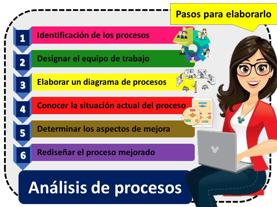 Analisis De Procesos 1
