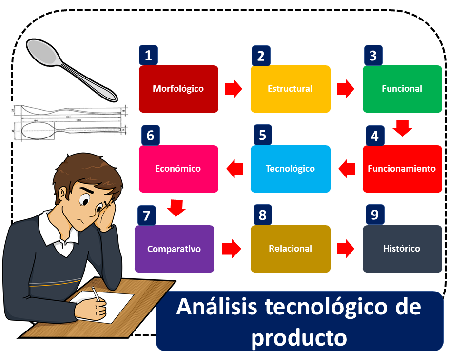 Analisis De Producto 1