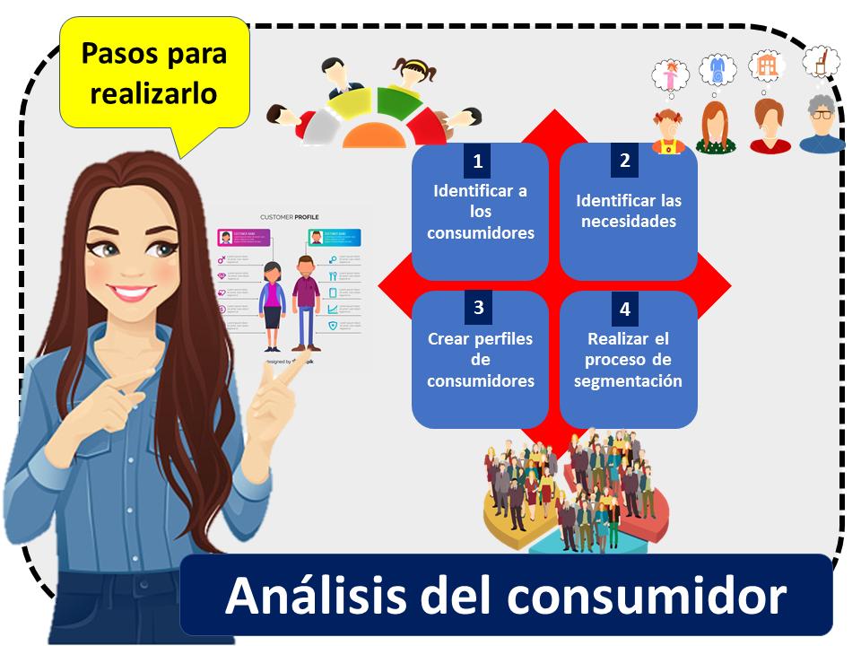 Analisis Del Consumidor 2