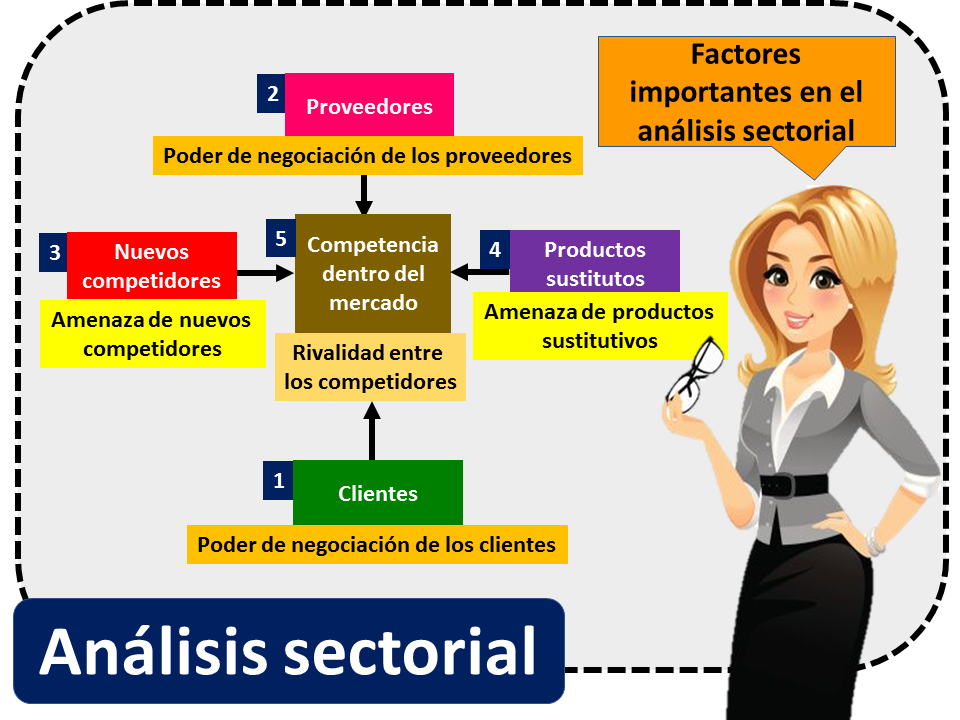 Analisis Sectorial 2