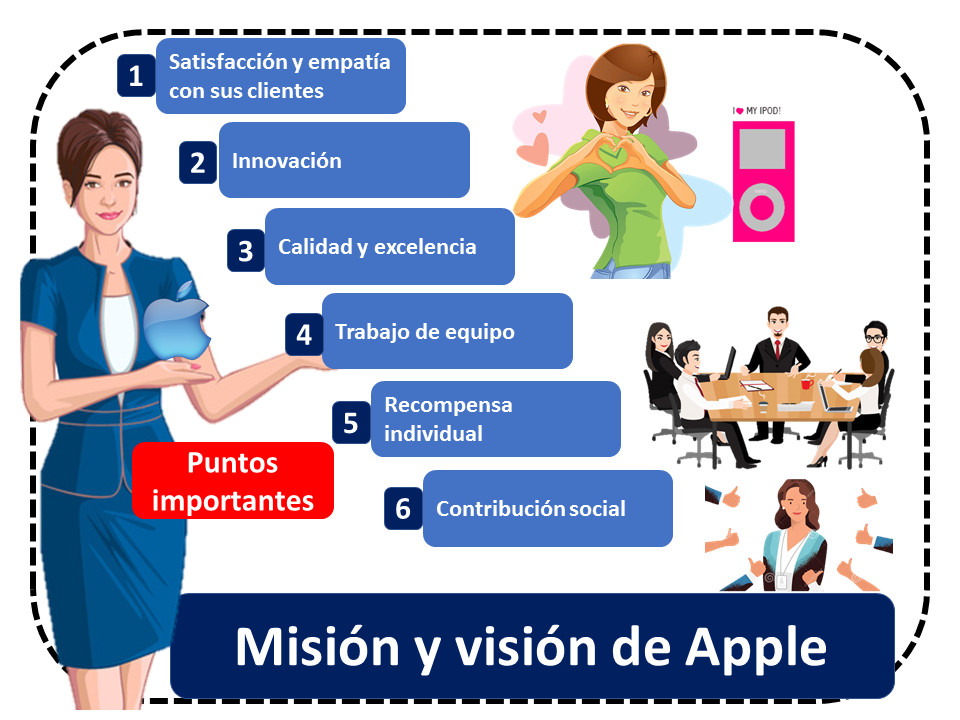 Apple 2