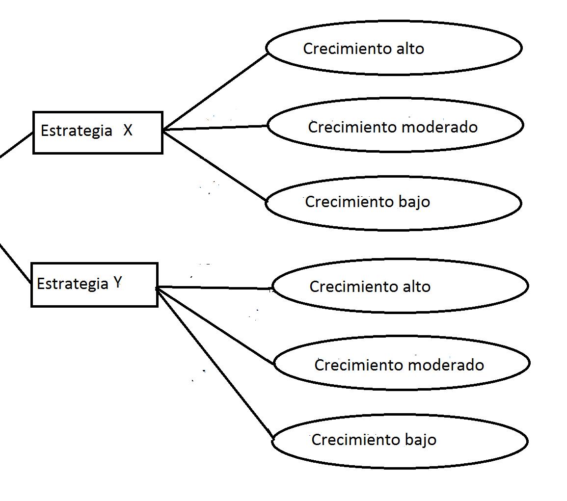 Arbol De Decision 2