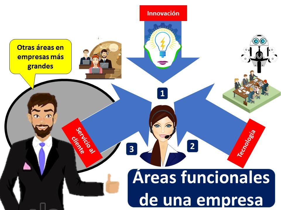 Areas Funcionales De Una Empresa 2
