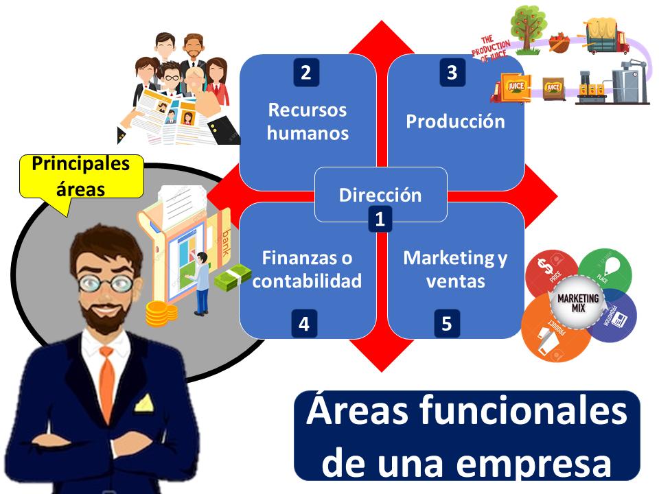 Areas Funcionales De Una Empresa