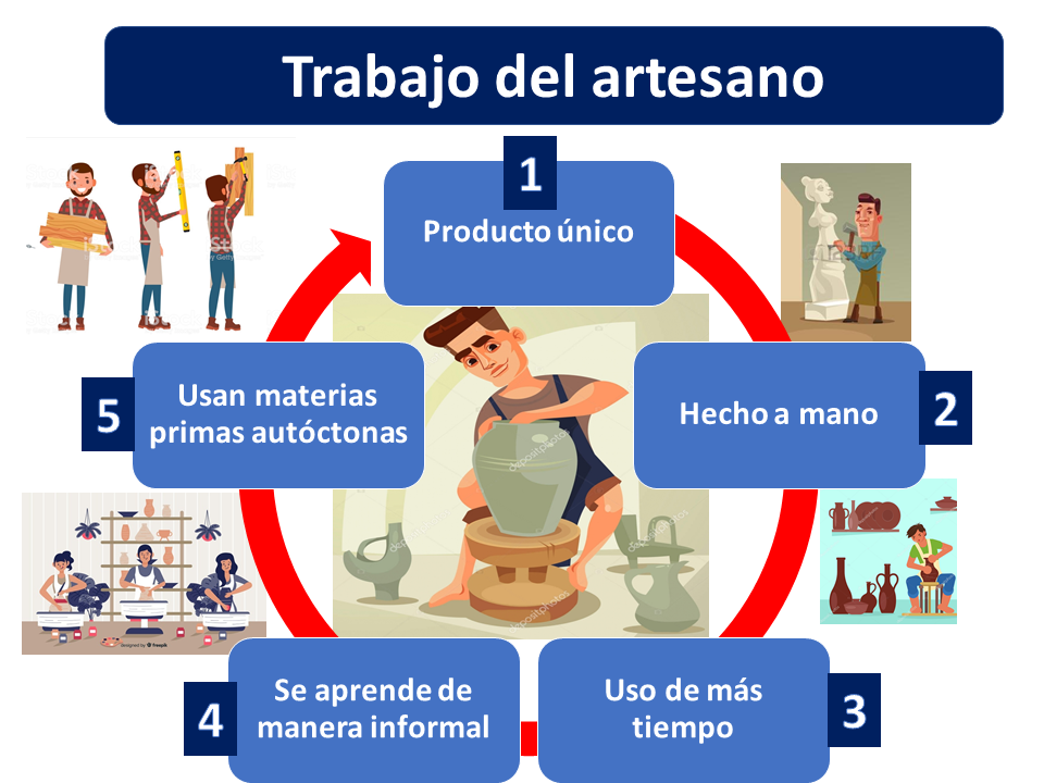 Artesano 1
