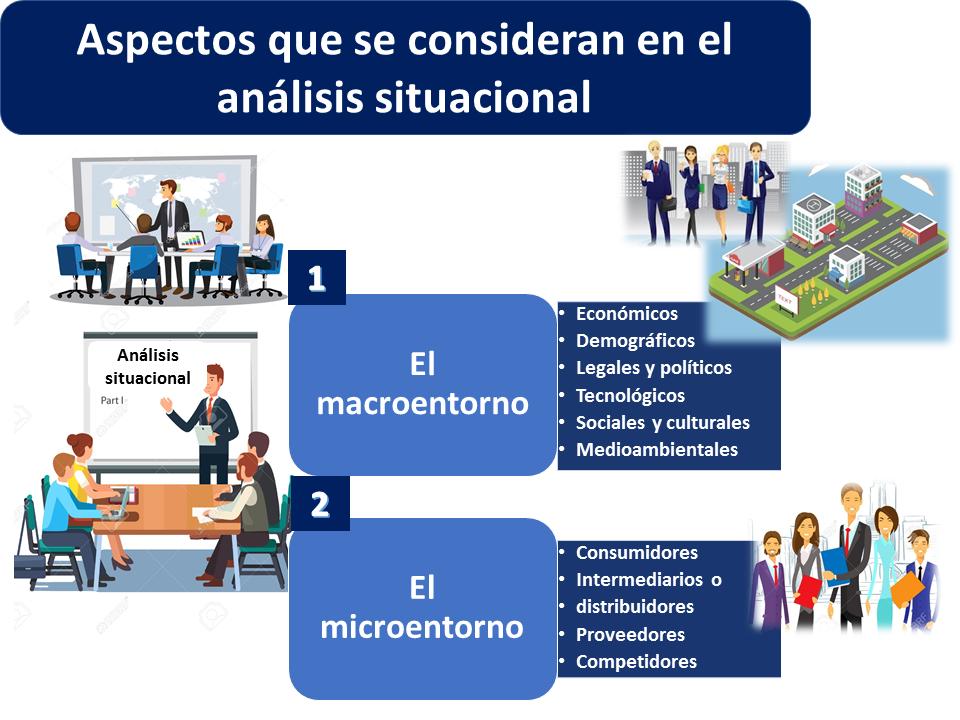 Análisis situacional - Qué es, definición y concepto | 2021 | Economipedia