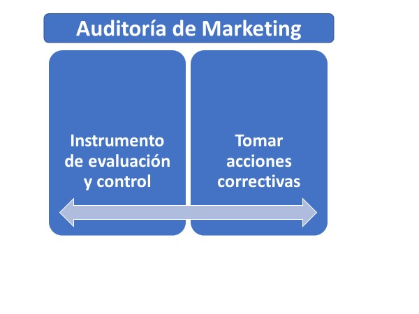 Auditoria Del Marketing