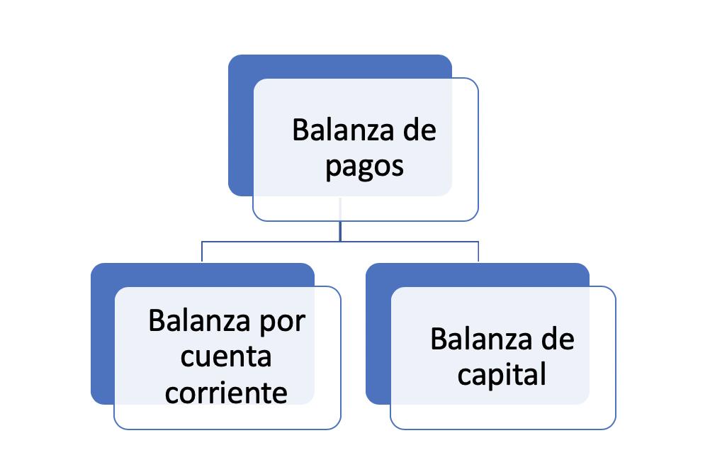 Balanza De Capital
