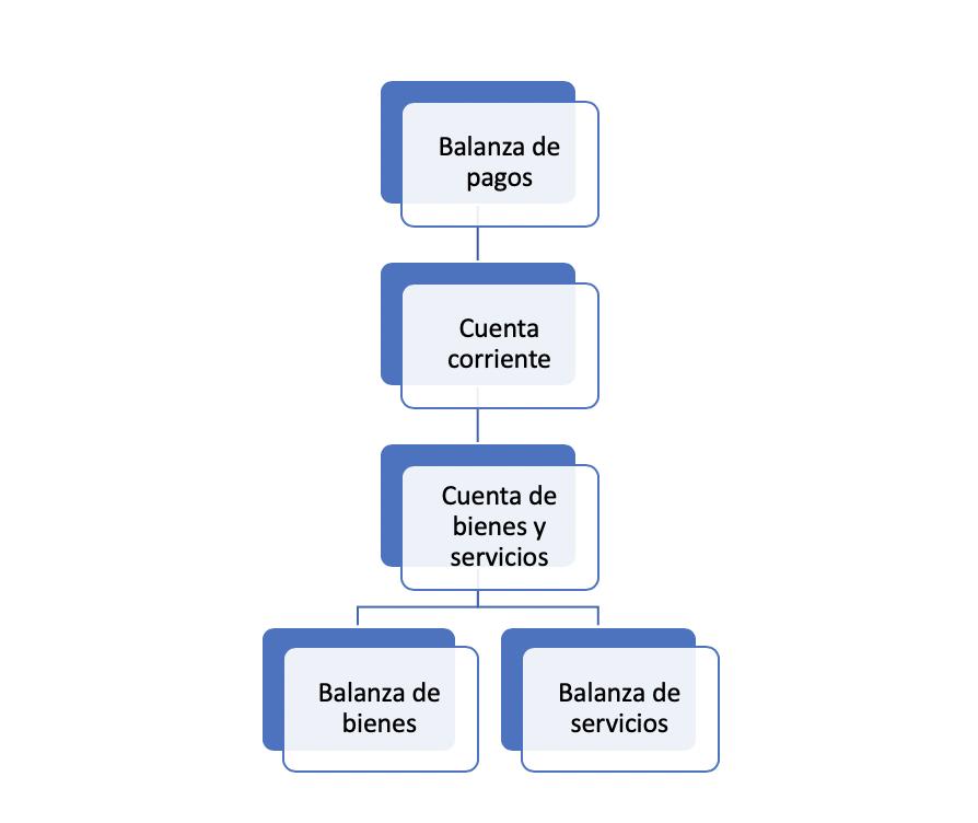 Balanza De Servicios