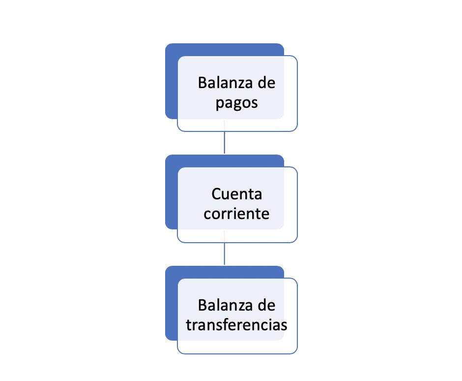 Balanza De Transferencias