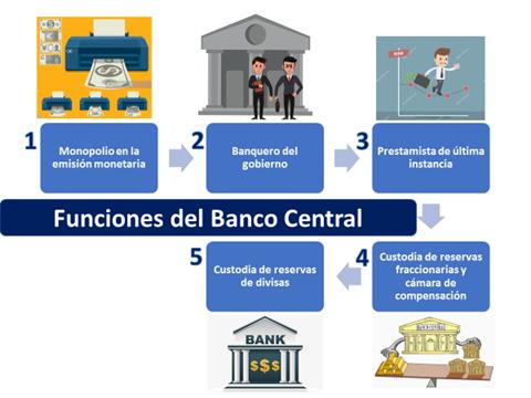 Banco Central Definición