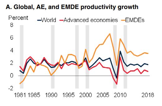 Banco Mundial Productividad