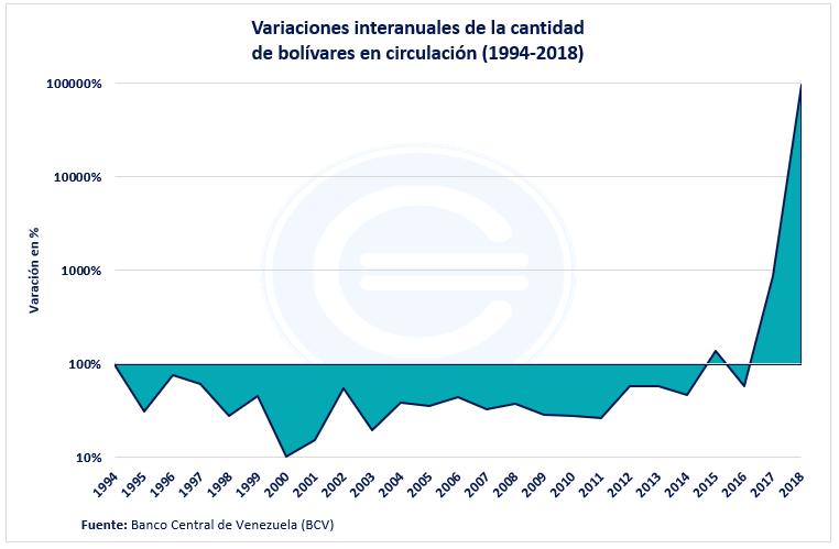 Billetes En Circulación Venezuela