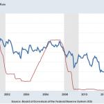 Bono a 10 años vs tipos de interés 1