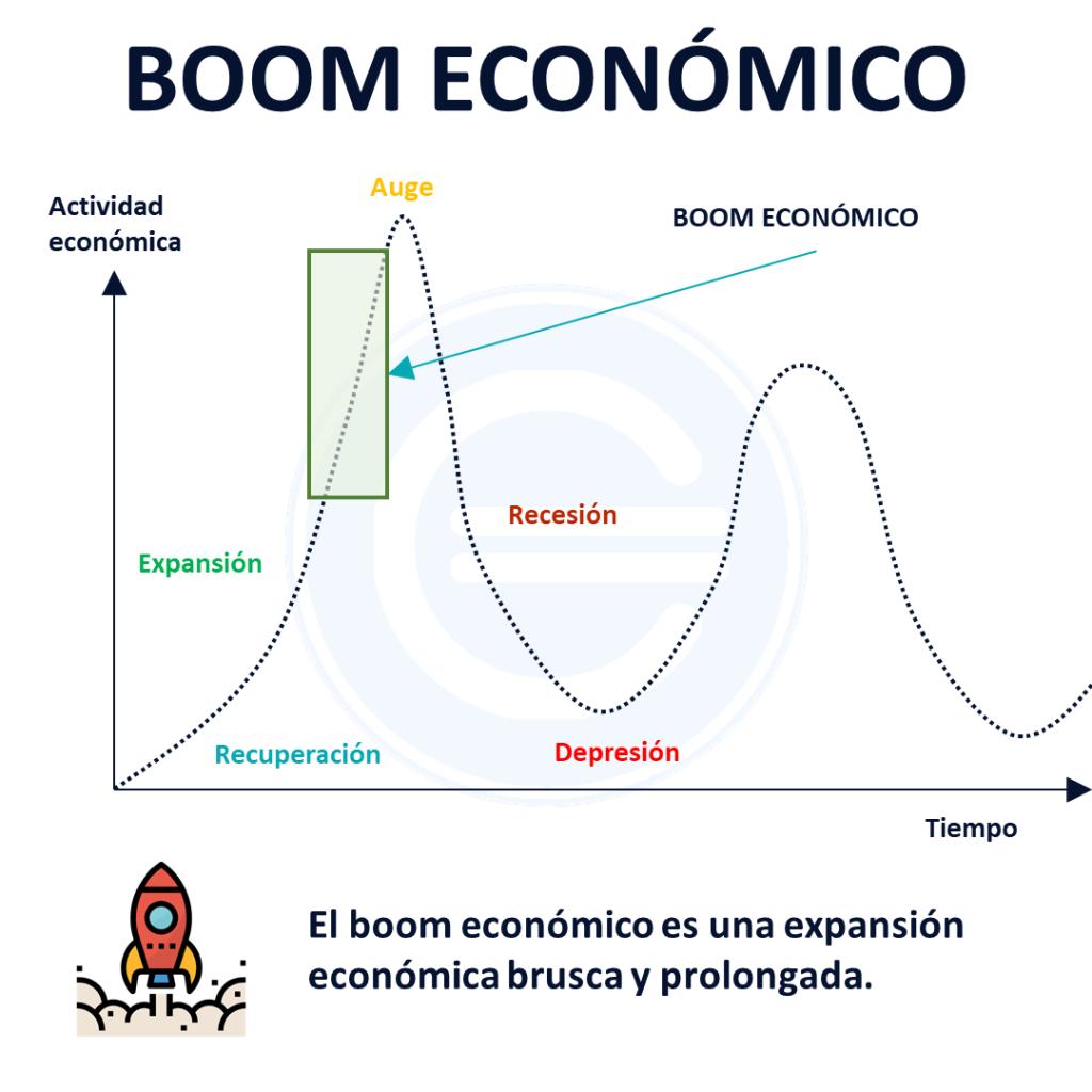 Boom Económico