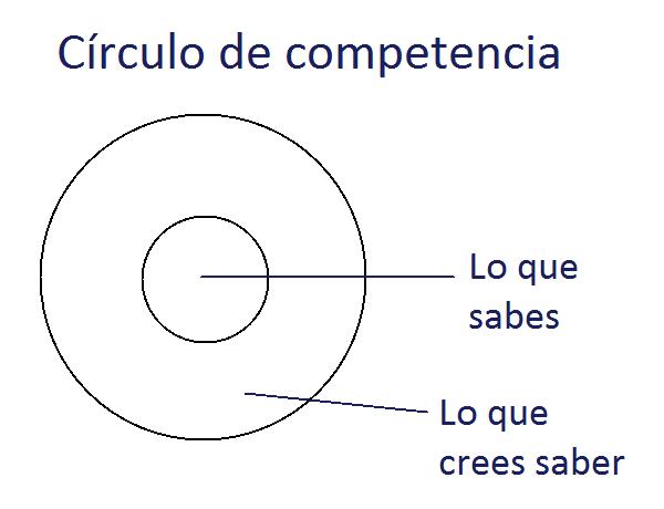 Círculo de competencia
