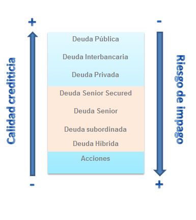 calidad-crediticia-por-activos
