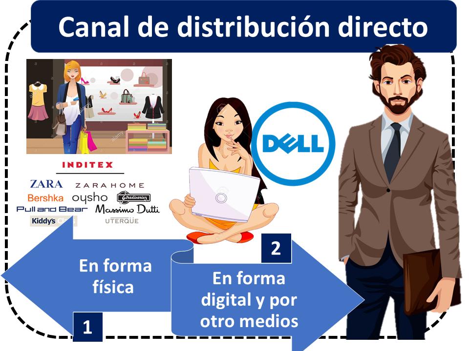 Canal De Disribción Directo