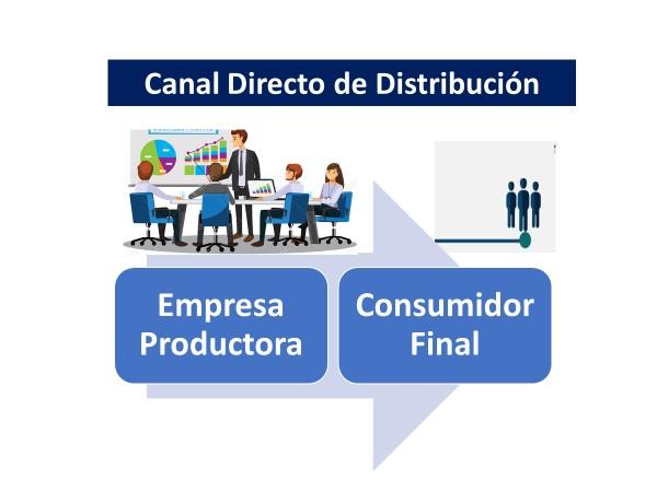 Canal De Distribución Directo