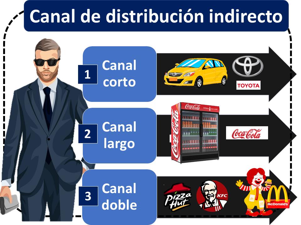 Canal De Distribución Indireco