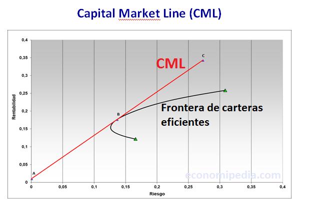 Capital Market Line CML mercado de capitales
