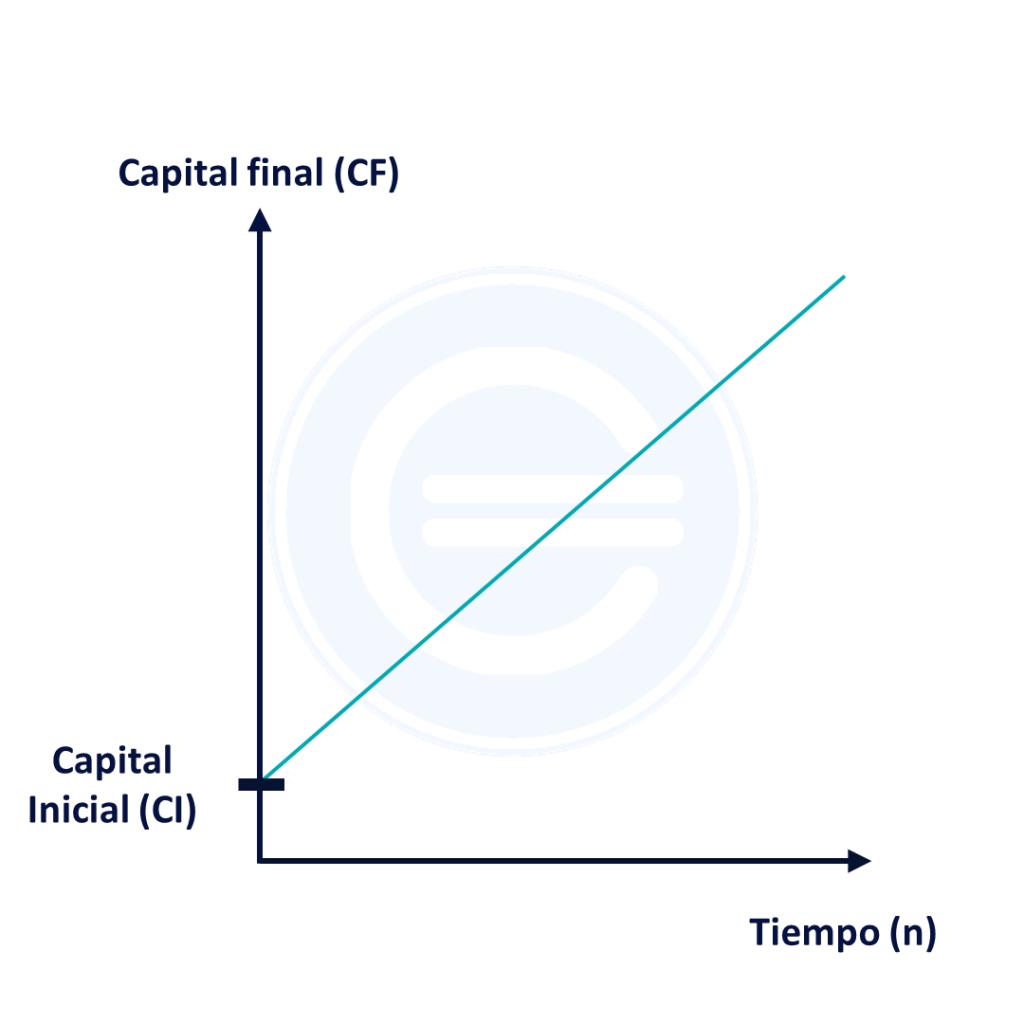 Capitalización Simple