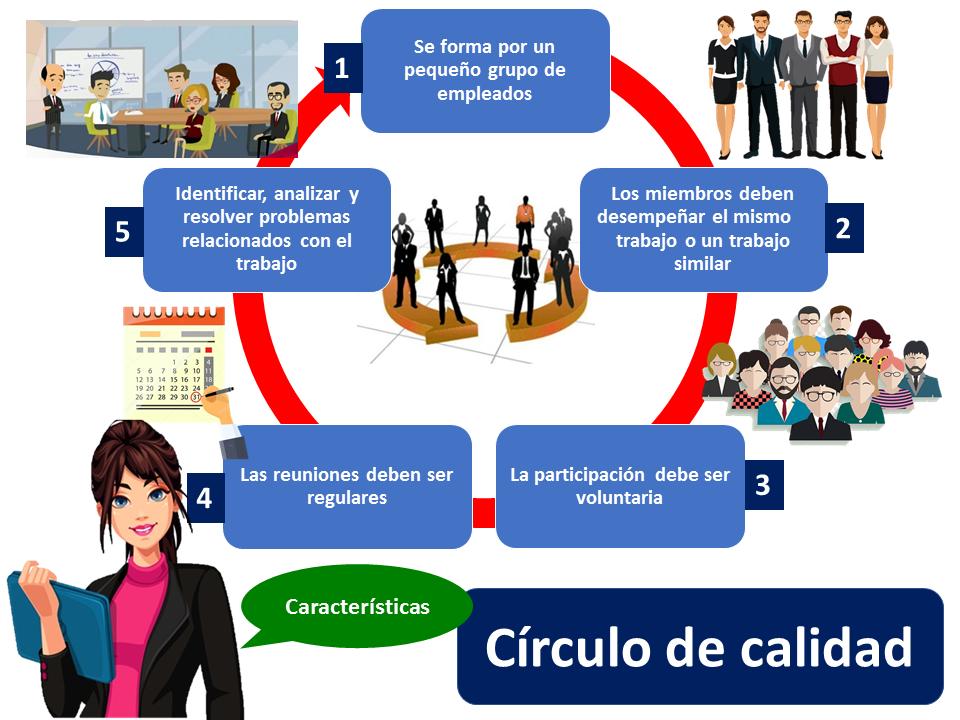 Caracteristicas Del Circulo De Calidad