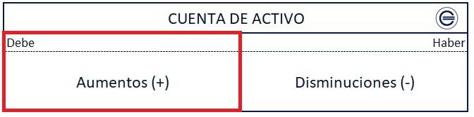 Cargo En Cuenta De Activo