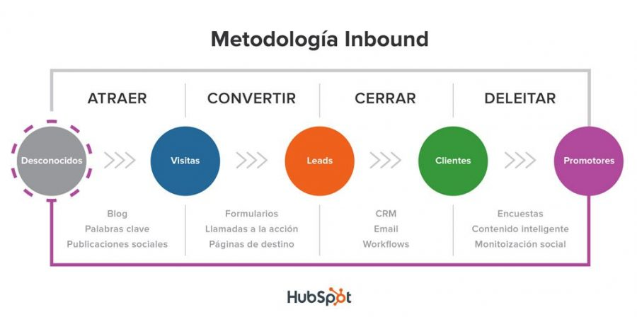 Ciclo Marketing Inboun. Fuente Hubspotacademy